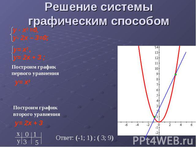 Решение системы графическим способом