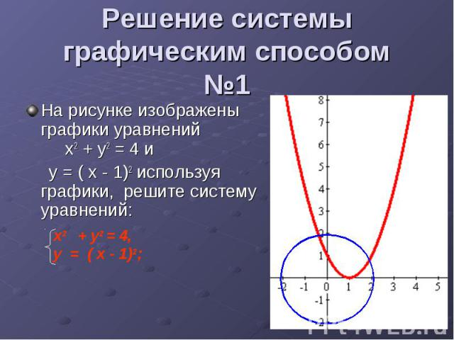 Решение системы графическим способом №1 На рисунке изображены графики уравнений х2 + у2 = 4 и у = ( х - 1)2 используя графики, решите систему уравнений: