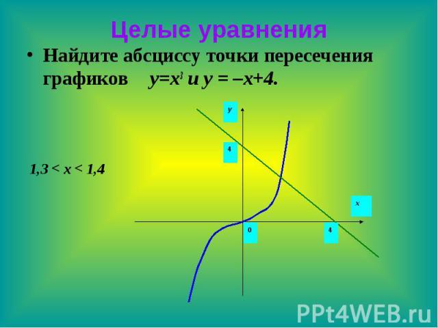 Целые уравнения Найдите абсциссу точки пересечения графиков y=x3 и y = –x+4.
