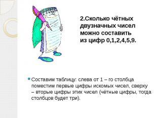 2.Сколько чётных двузначных чисел можно составить из цифр 0,1,2,4,5,9.  Со