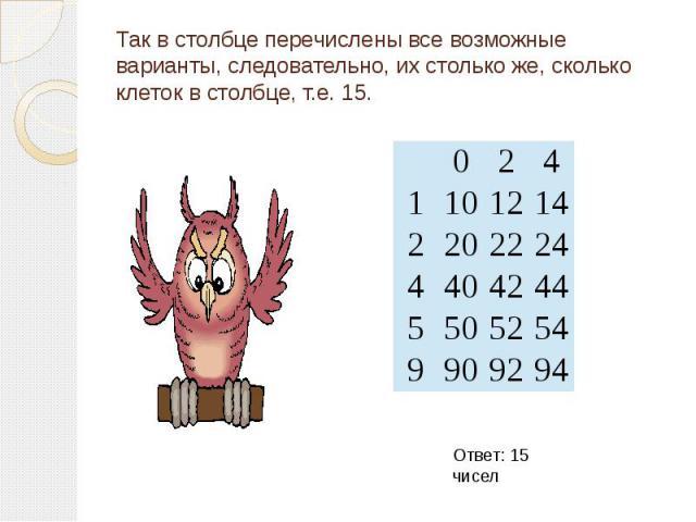 Так в столбце перечислены все возможные варианты, следовательно, их столько же, сколько клеток в столбце, т.е. 15.