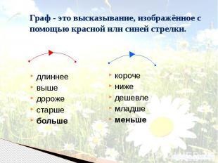Граф - это высказывание, изображённое с помощью красной или синей стрелки. длинн