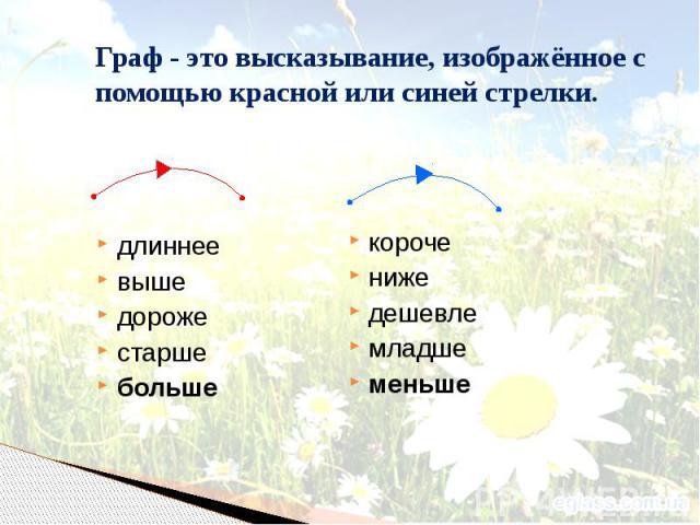 Граф - это высказывание, изображённое с помощью красной или синей стрелки. длиннее выше дороже старше больше