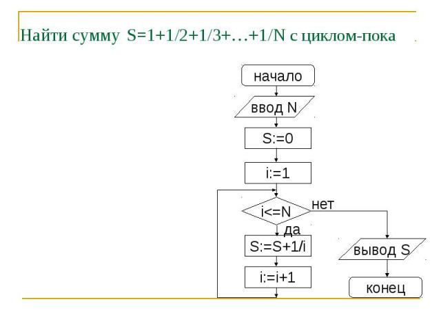 Найти сумму S=1+1/2+1/3+…+1/N с циклом-пока
