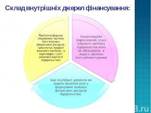 Склад внутрішніх джерел фінансування: Склад внутрішніх джерел фінансування: