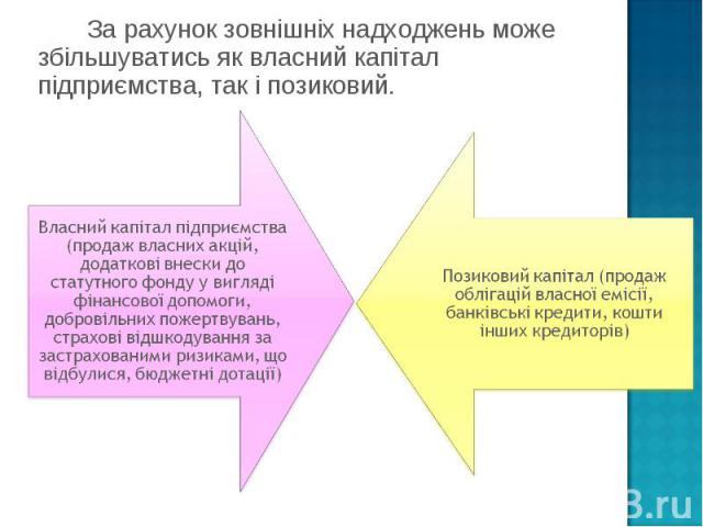 За рахунок зовнішніх надходжень може збільшуватись як власний капітал підприємства,так і позиковий. За рахунок зовнішніх надходжень може збільшуватись як власний капітал підприємства,так і позиковий.