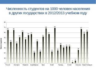Численность студентов на 1000 человек населения в других государствах в 2012/201