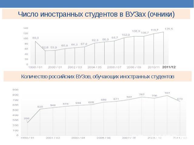 Число иностранных студентов в ВУЗах (очники)
