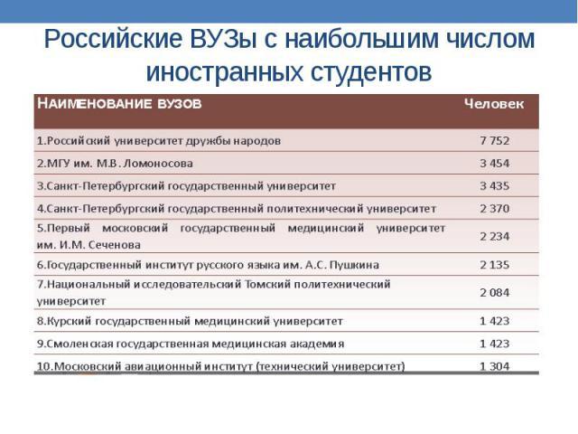 Российские ВУЗы с наибольшим числом иностранных студентов