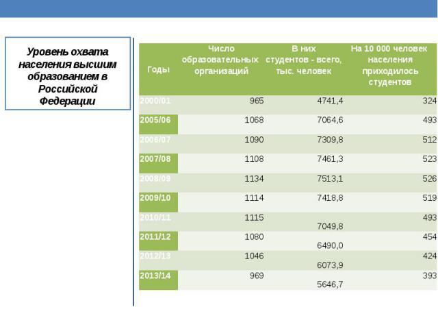 Уровень охвата населения высшим образованием в Российской Федерации Общий коэффициент охвата обучением - общая численность учащихся (или студентов) на определенной ступени образования, независимо от возраста, в процентном отношении к численности нас…