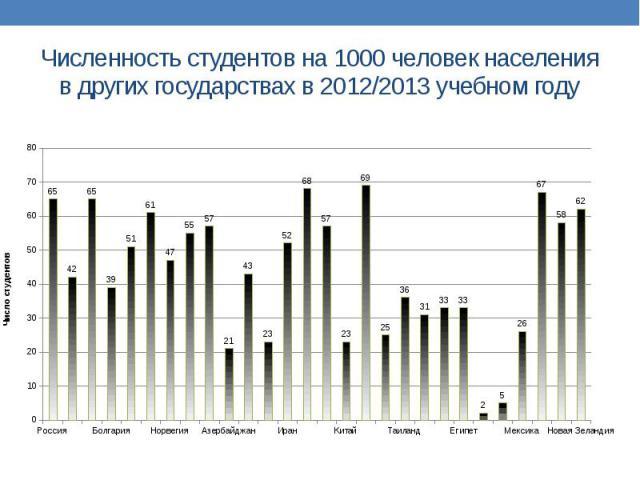 Численность студентов на 1000 человек населения в других государствах в 2012/2013 учебном году
