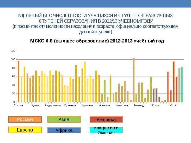 УДЕЛЬНЫЙ ВЕС ЧИСЛЕННОСТИ УЧАЩИХСЯ И СТУДЕНТОВ РАЗЛИЧНЫХ СТУПЕНЕЙ ОБРАЗОВАНИЯ В 2012/13 УЧЕБНОМ ГОДУ (в процентах от численности населения в возрасте, официально соответствующем данной ступени)