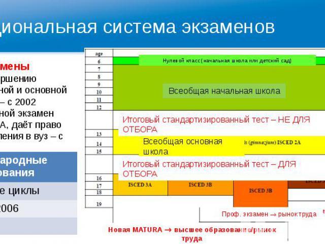 Национальная система экзаменов