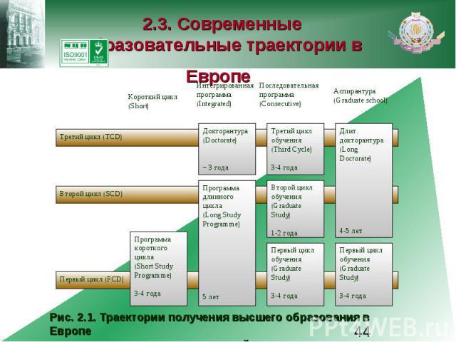 2.3. Современные образовательные траектории в Европе