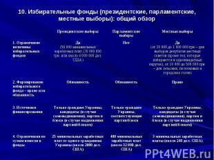 10. Избирательные фонды (президентские, парламентские, местные выборы): общий об