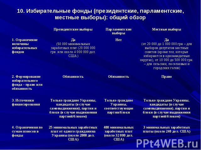 10. Избирательные фонды (президентские, парламентские, местные выборы): общий обзор