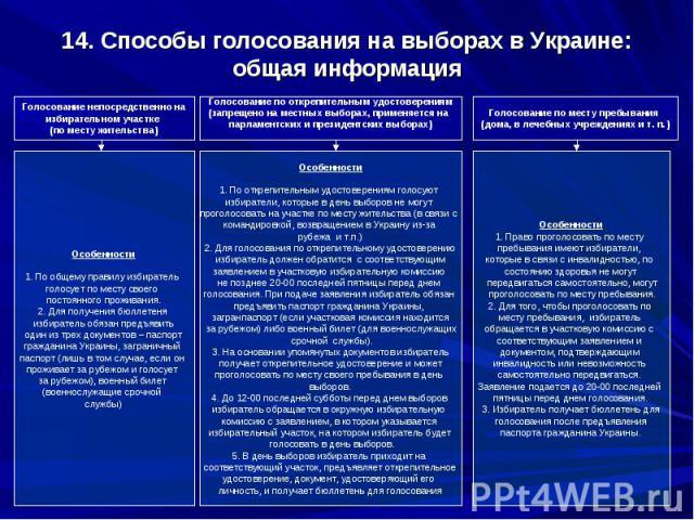 14. Способы голосования на выборах в Украине: общая информация
