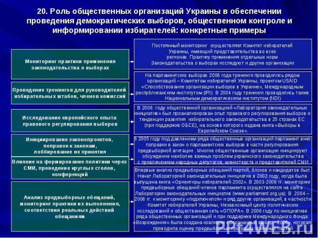20. Роль общественных организаций Украины в обеспечении проведения демократических выборов, общественном контроле и информировании избирателей: конкретные примеры