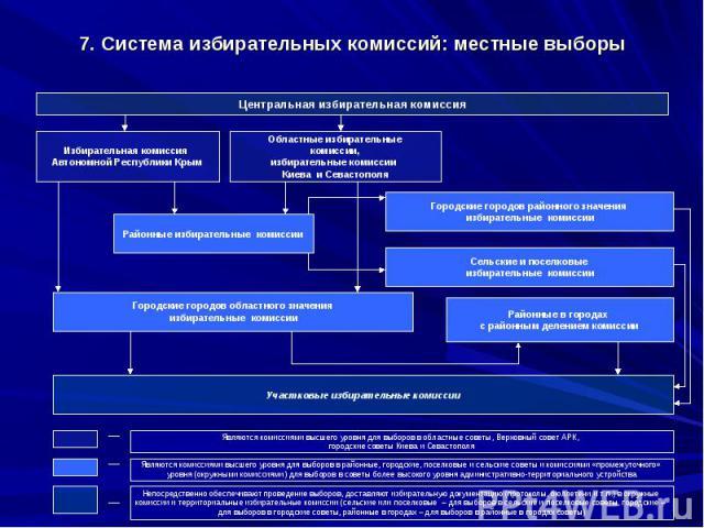 7. Система избирательных комиссий: местные выборы