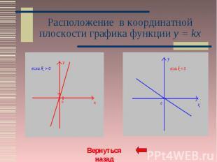 Расположение в координатной плоскости графика функции y = kx