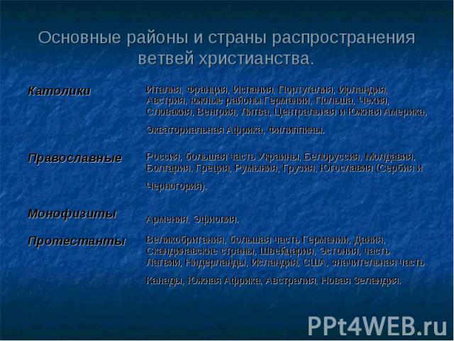 Основные районы и страны распространения ветвей христианства.