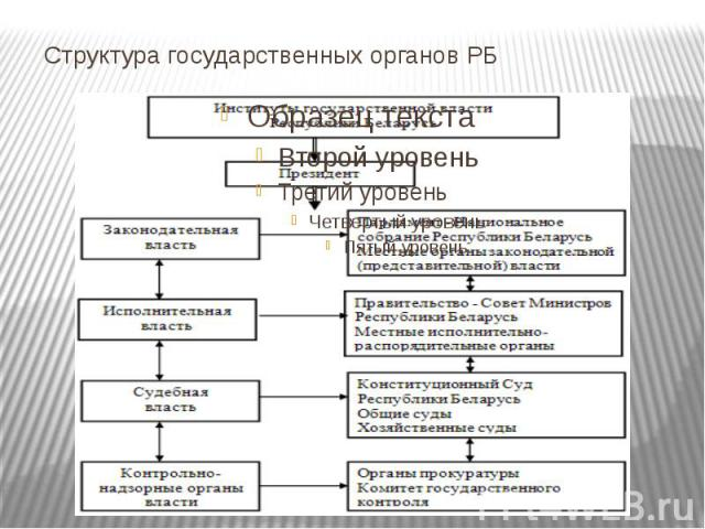 Структура государственных органов РБ