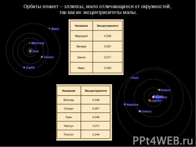 Орбиты планет – эллипсы, мало отличающиеся от окружностей, так как их эксцентриситетымалы.
