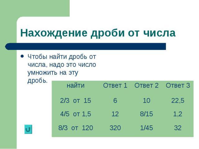 Чтобы найти дробь от числа, надо это число умножить на эту дробь. Чтобы найти дробь от числа, надо это число умножить на эту дробь.