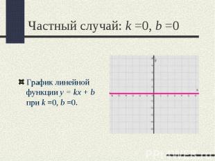 График линейной функции y = kx + b при k =0,b =0. График линейной функции