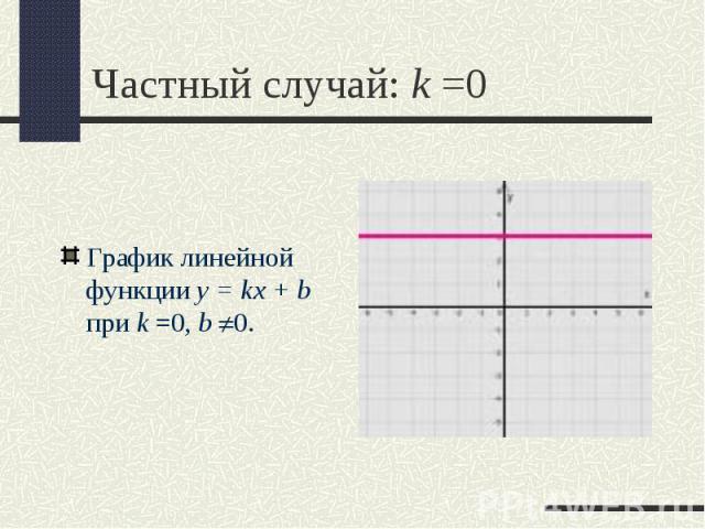 График линейной функции y = kx + b при k =0,b 0. График линейной функции y = kx + b при k =0,b 0.