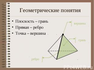 Геометрические понятия Плоскость – грань Прямая – ребро Точка – вершина