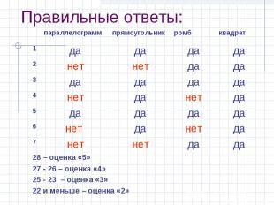 Правильные ответы: 28 – оценка «5» 27 - 26 – оценка «4» 25 - 23 – оценка «3» 22