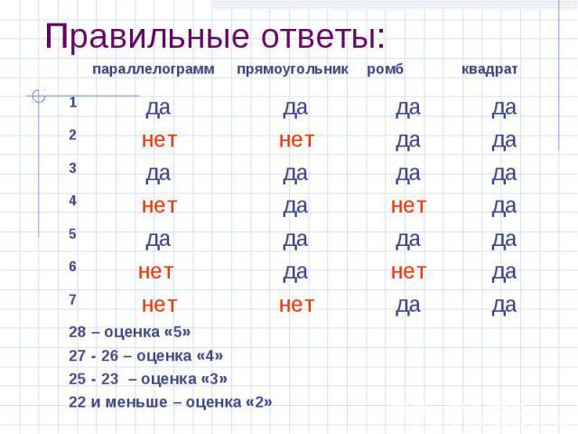 Правильные ответы: 28 – оценка «5» 27 - 26 – оценка «4» 25 - 23 – оценка «3» 22 и меньше – оценка «2»