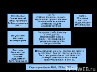 Городские бунты XVII в.