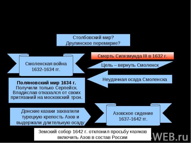 Внешняя политика в царствование Михаила Федоровича (1613-1645 гг.)