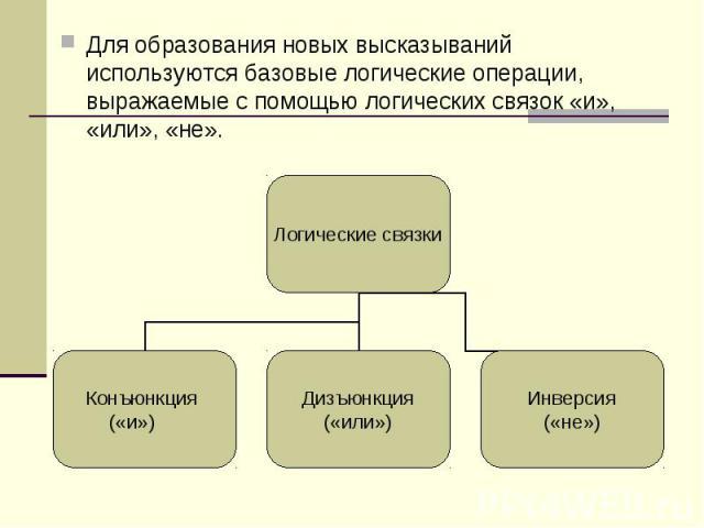Для образования новых высказываний используются базовые логические операции, выражаемые с помощью логических связок «и», «или», «не». Для образования новых высказываний используются базовые логические операции, выражаемые с помощью логических связок…