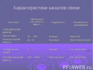 Характеристики каналов связи
