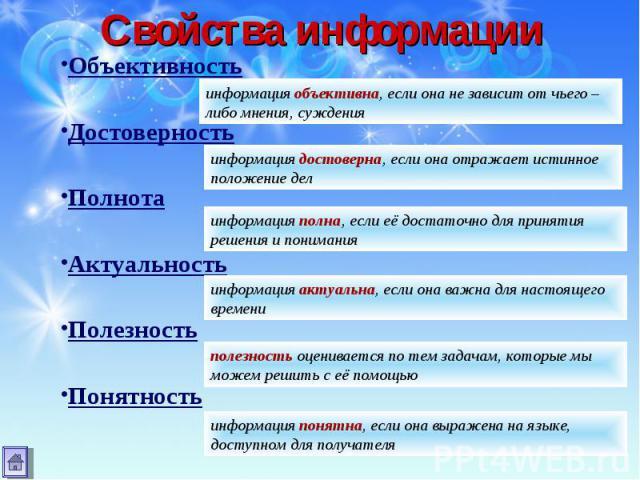 Объективность Объективность Достоверность Полнота Актуальность Полезность Понятность
