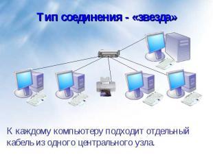 К каждому компьютеру подходит отдельный кабель из одного центрального узла. К ка