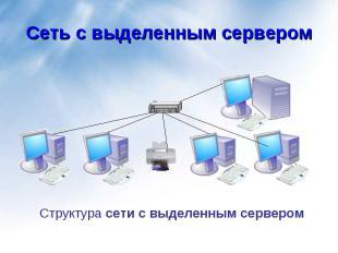 Структура сети с выделенным сервером Структура сети с выделенным сервером