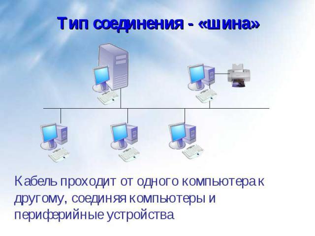 Кабель проходит от одного компьютера к другому, соединяя компьютеры и периферийные устройства Кабель проходит от одного компьютера к другому, соединяя компьютеры и периферийные устройства