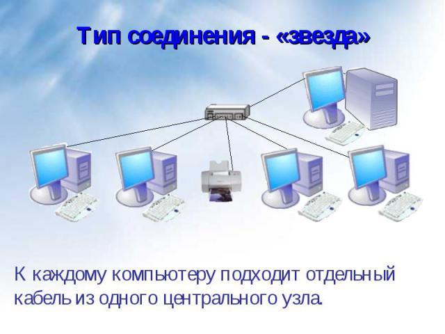 К каждому компьютеру подходит отдельный кабель из одного центрального узла. К каждому компьютеру подходит отдельный кабель из одного центрального узла.