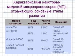Характеристики некоторых моделей микропроцессоров (МП), отражающих основные этап