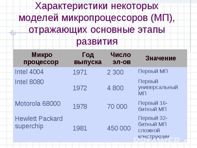 Характеристики некоторых моделей микропроцессоров (МП), отражающих основные этапы развития