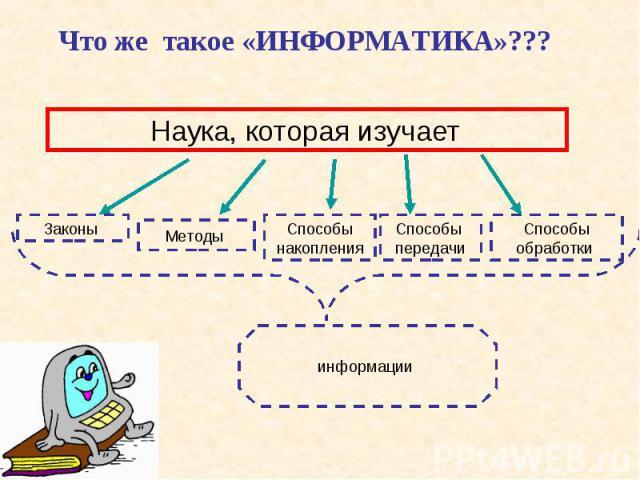 Что же такое «ИНФОРМАТИКА»???