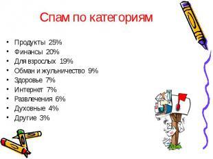 Спам по категориям Продукты 25% Финансы 20% Для взрослых 19% Обман и жульничеств
