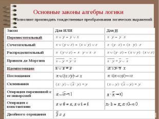 Основные законы алгебры логики Позволяют производить тождественные преобразовани