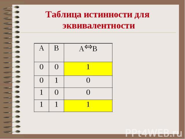 Таблица истинности для эквивалентности