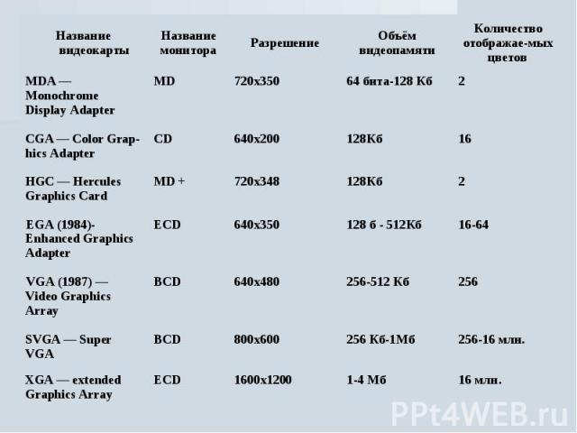Основные пользовательские характеристики: В настоящее время насчитывается более 30 модификаций видеокарт, различающихся конструкцией, параметрами и стандартами. Классификация видеокарт по принятым стандартам приведена в таблице.