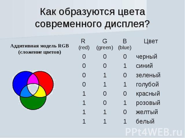 Как образуются цвета современного дисплея?